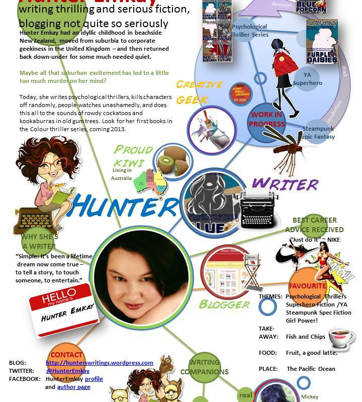 Visual Resume visual resume cv template vector graphics 365psdcom In Writing Challenges Writing Crafttagged 10 Day Writing Blogger Challenge Author Bio Blog Blogging Challenge Visual Resume Writing4 Comments