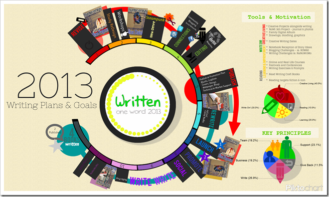 Writing Goals Infographic