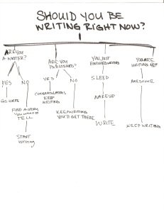 Flowchart by Carrie Monroe, based on a music one she saw at school.