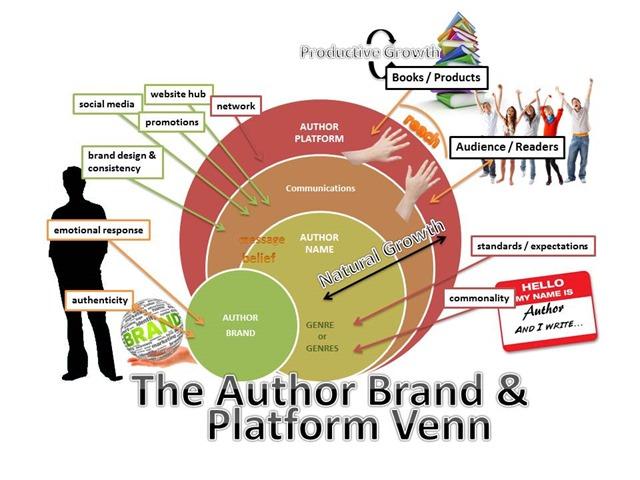 Author Brand Venn