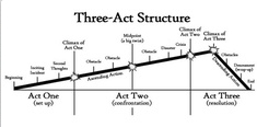 Pin3ActStructure