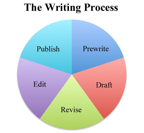 writing_process