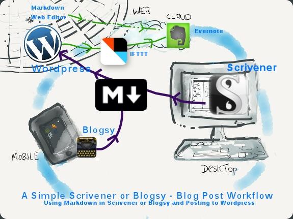 Workflow Blogging Markdown