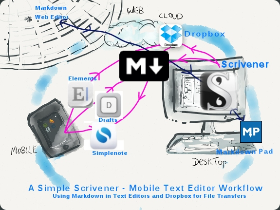 Simple Scrivener - Text Editor Workflow using Markdown.  1. Pink workflow - iOS text editors and Scrivener files transferred via Dropbox. This is a manual import/export process of Markdown text files. 2. Blue workflow - Other Markdown docs can be created via Windows Markdown Pad, or Markdown web editors, and copy/pasted into Scrivener.