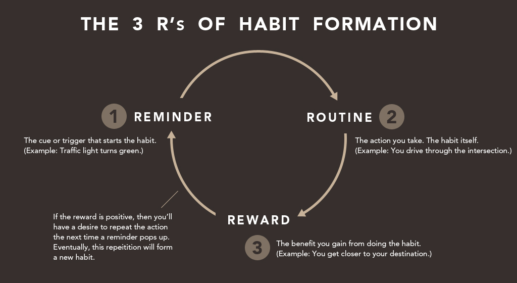 3rs of habit formation