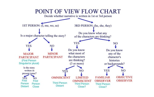 The Point Of View In