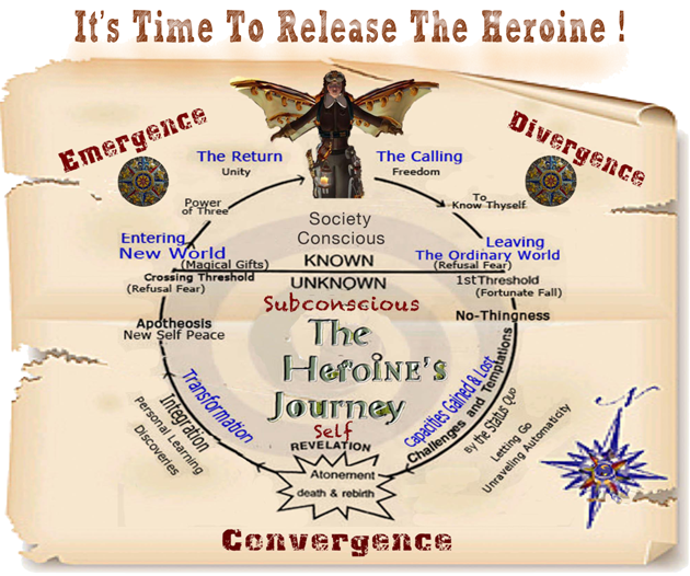 The Heroine's Journey Narrative Structure