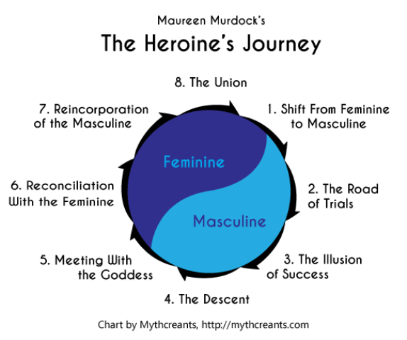 Heroines-Journey-Stages Murdock