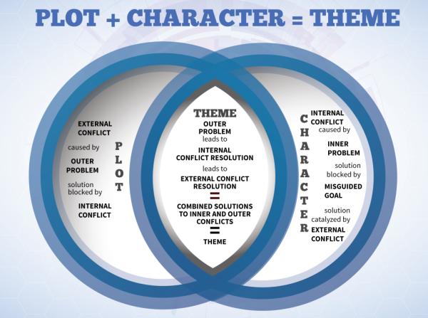 kmweiland1-plot vs character