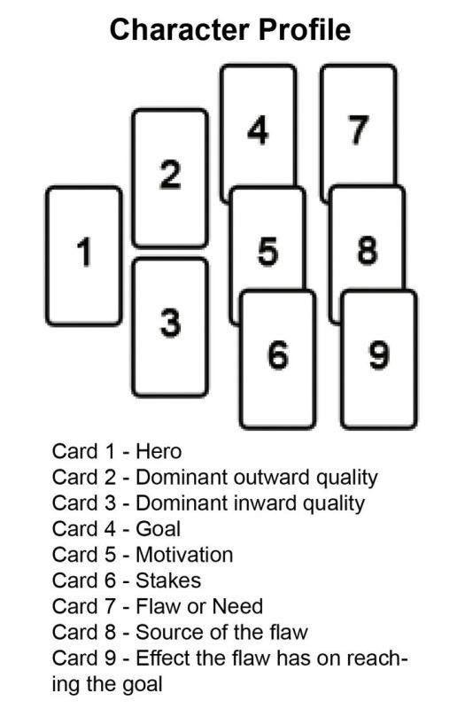 Using Tarot for Writing Inspiration [Resource Links] – Word Hunter