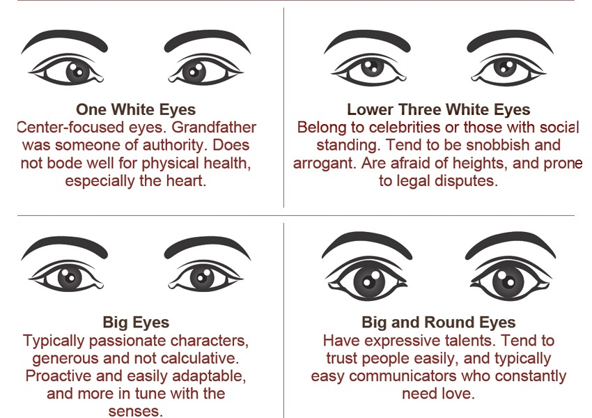 Eye shape and personality traits