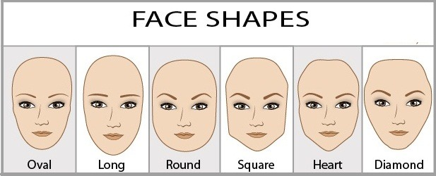 Using Face Shapes And Physiognomy For Character