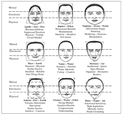 Facial features personality type