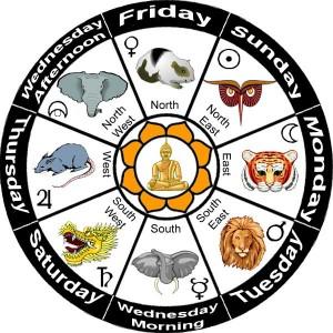 burmese zodiac