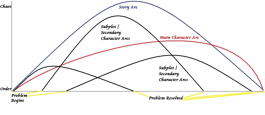Character  And Plot  Arc Resources  U2013 Word Hunter