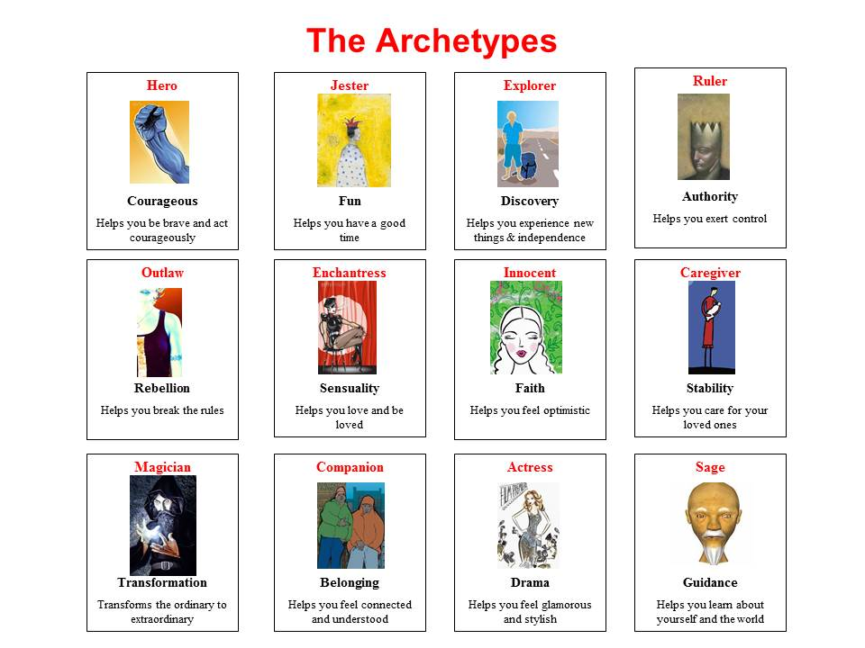 Jungian archetypology