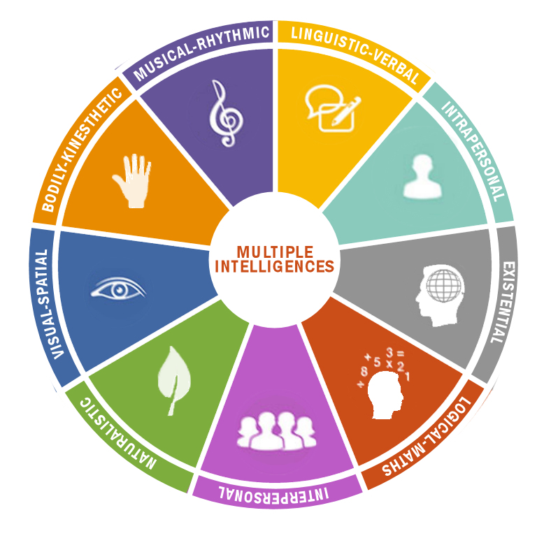 Image result for multiple intelligences