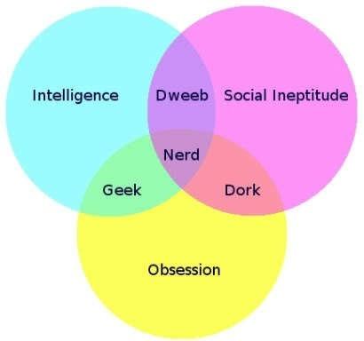 Venn nerd