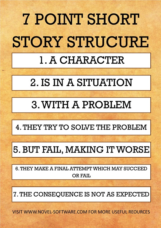 7 Point Story Structure [Resources] – Word Hunter