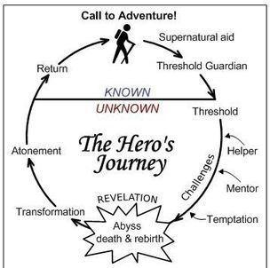 Lite Heros Journey