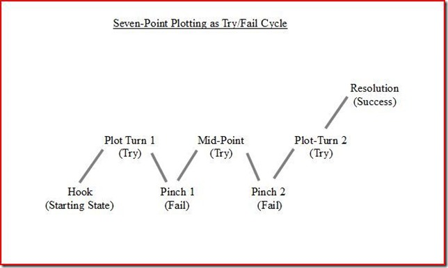 seven-point-try-fail-diagram